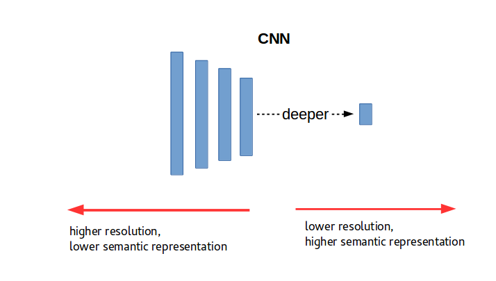 Figure 1. Resolution vs Semantic